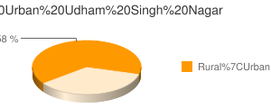 Udham Singh Nagar census population